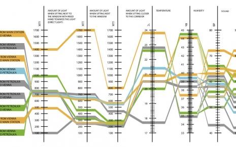 Environmental measurements
